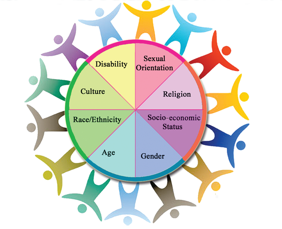 April 2015 Is Celebrate Diversity Month on Free Graphic Organizers